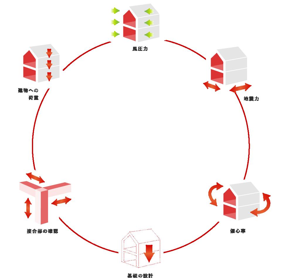 家の構造のイラスト
